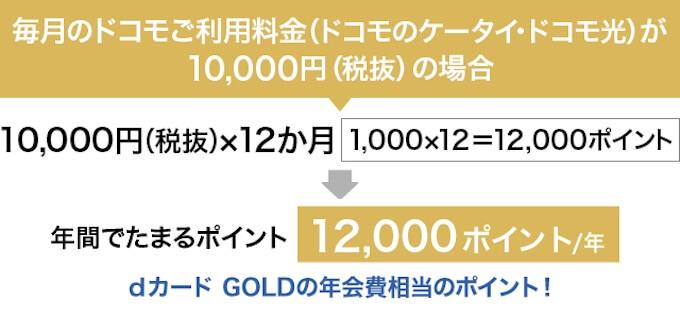 dカード GOLDでドコモケータイの利用料金が10%還元