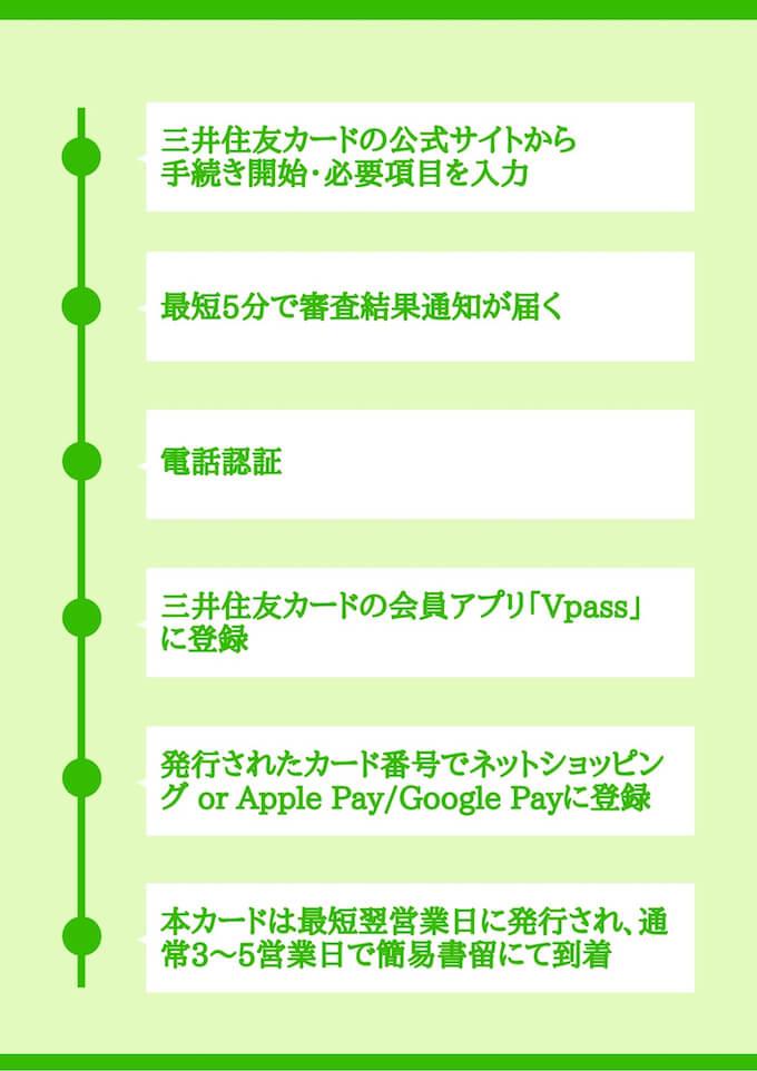 三井住友カードの発行手順-img